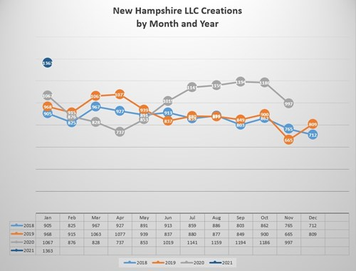 N.H. New LLC Creations by Month and Year