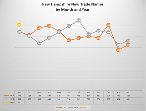 N.H. New Trade Name Creations by Month and Year